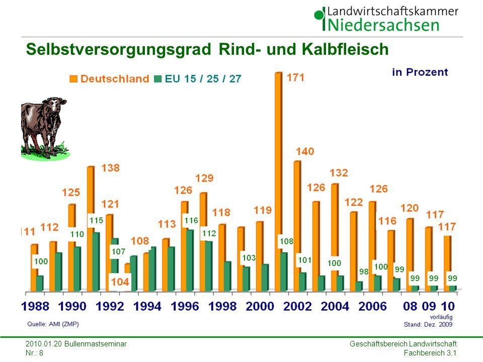 Geschäftsbereich Landwirtschaft Fachbereich 3.1 2010.01.20 Bullenmastseminar Nr.: 8 Selbstversorgungsgrad Rind- und Kalbfleisch