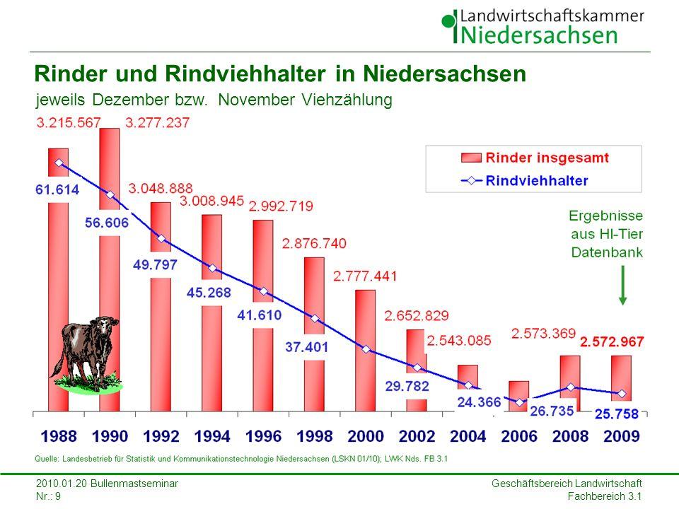 Geschäftsbereich Landwirtschaft Fachbereich 3.1 2010.01.20 Bullenmastseminar Nr.: 9 Rinder und Rindviehhalter in Niedersachsen jeweils Dezember bzw. N