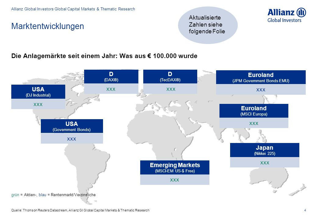 Marktentwicklungen 4Quelle: Thomson Reuters Datastream, Allianz GI Global Capital Markets & Thematic Research Die Anlagemärkte seit einem Jahr: Was aus € 100.000 wurde grün = Aktien-, blau = Rentenmarkt/Verzinsliche xxx Euroland (JPM Government Bonds EMU) Euroland (MSCI Europa) Japan (Nikkei 225) Emerging Markets (MSCI-EM US-$ Free) USA (Government Bonds) USA (DJ Industrial) xxx D (DAX®) D (TecDAX®) Allianz Global Investors Global Capital Markets & Thematic Research Aktualisierte Zahlen siehe folgende Folie