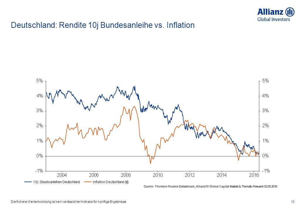 Deutschland: Rendite 10j Bundesanleihe vs.