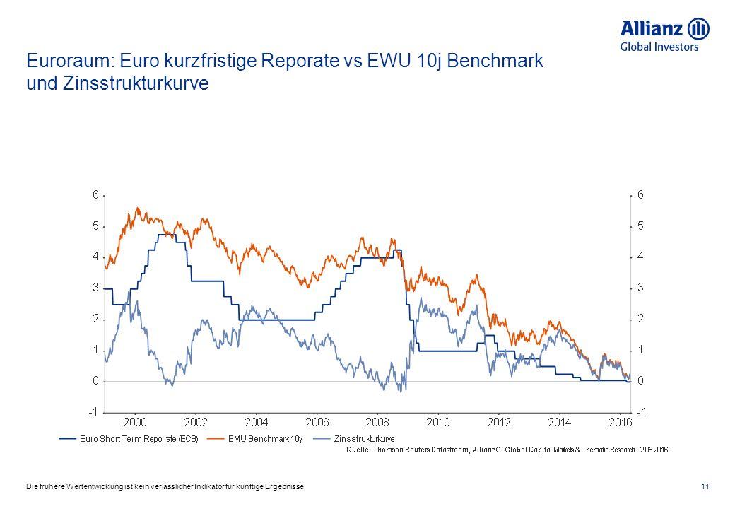 Euroraum: Euro kurzfristige Reporate vs EWU 10j Benchmark und Zinsstrukturkurve 11Die frühere Wertentwicklung ist kein verlässlicher Indikator für künftige Ergebnisse.