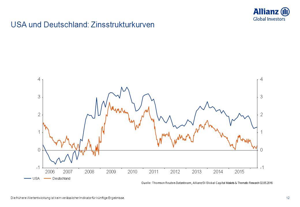 USA und Deutschland: Zinsstrukturkurven 12Die frühere Wertentwicklung ist kein verlässlicher Indikator für künftige Ergebnisse.