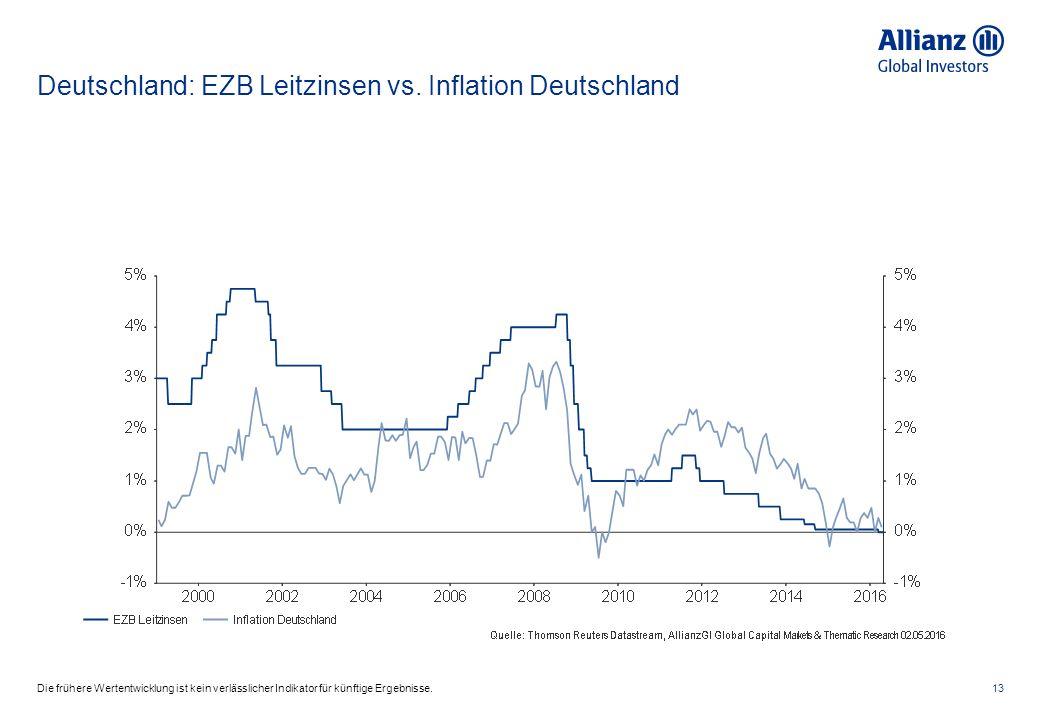 Deutschland: EZB Leitzinsen vs.