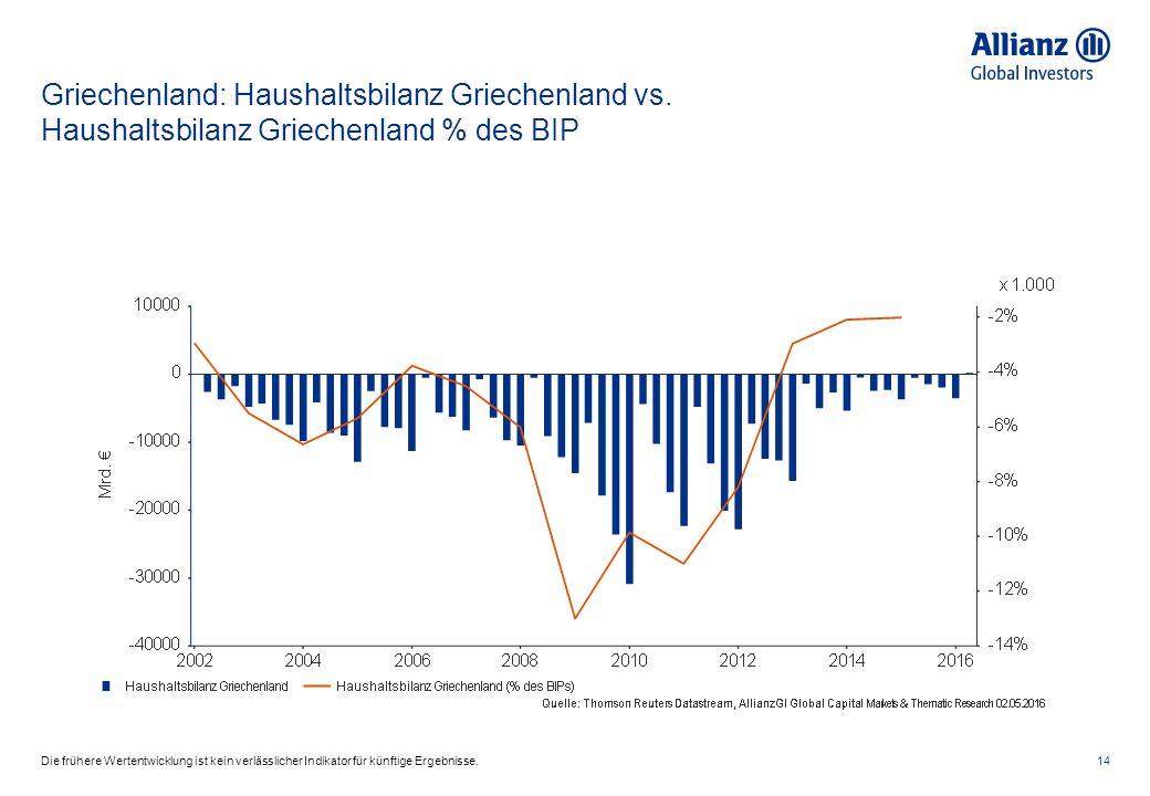 Griechenland: Haushaltsbilanz Griechenland vs.