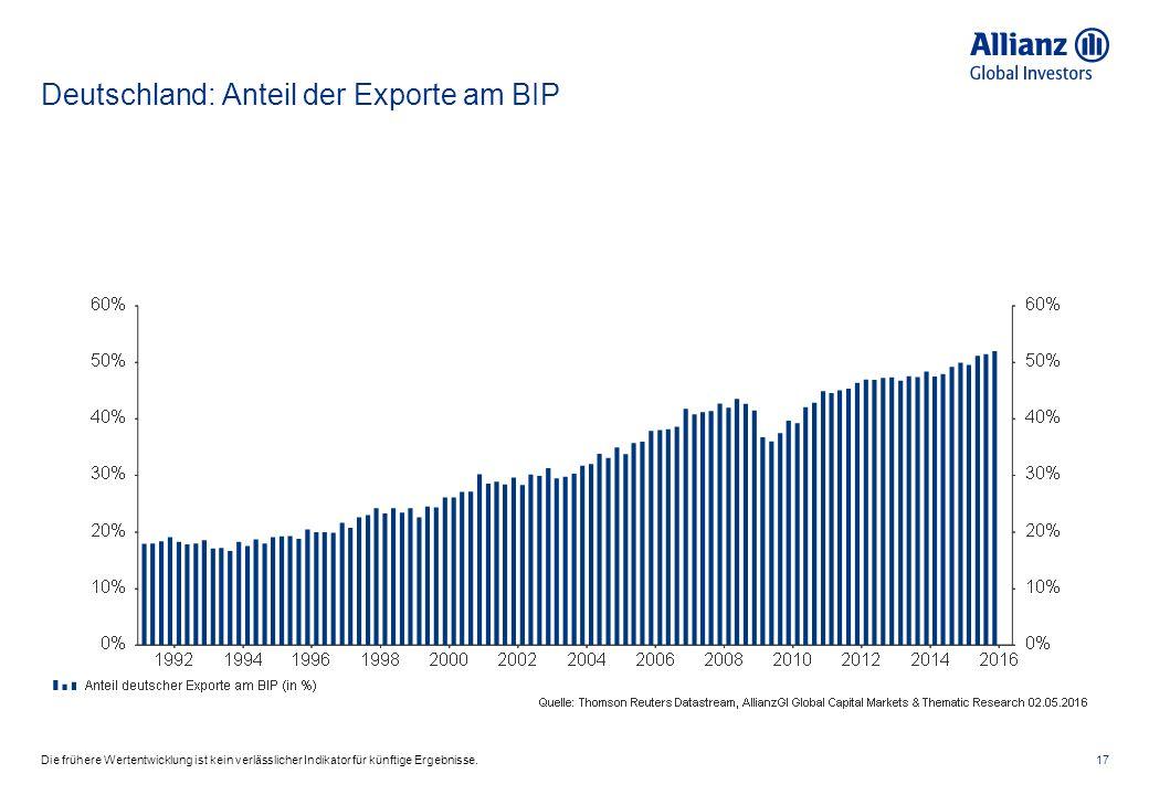 Deutschland: Anteil der Exporte am BIP 17Die frühere Wertentwicklung ist kein verlässlicher Indikator für künftige Ergebnisse.