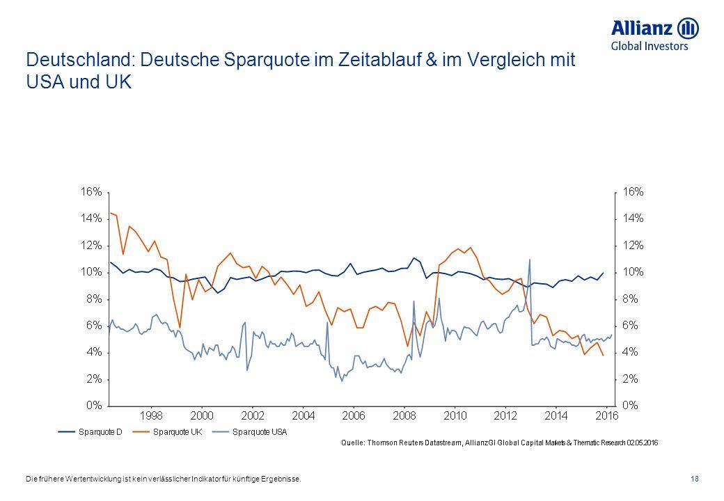 Deutschland: Deutsche Sparquote im Zeitablauf & im Vergleich mit USA und UK 18Die frühere Wertentwicklung ist kein verlässlicher Indikator für künftige Ergebnisse.
