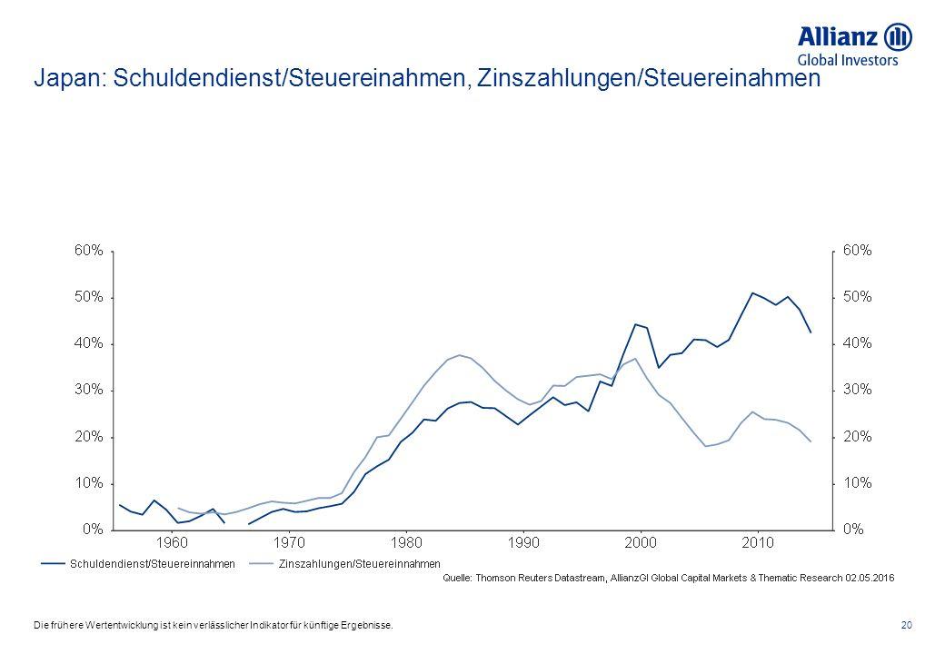 Japan: Schuldendienst/Steuereinahmen, Zinszahlungen/Steuereinahmen 20Die frühere Wertentwicklung ist kein verlässlicher Indikator für künftige Ergebnisse.