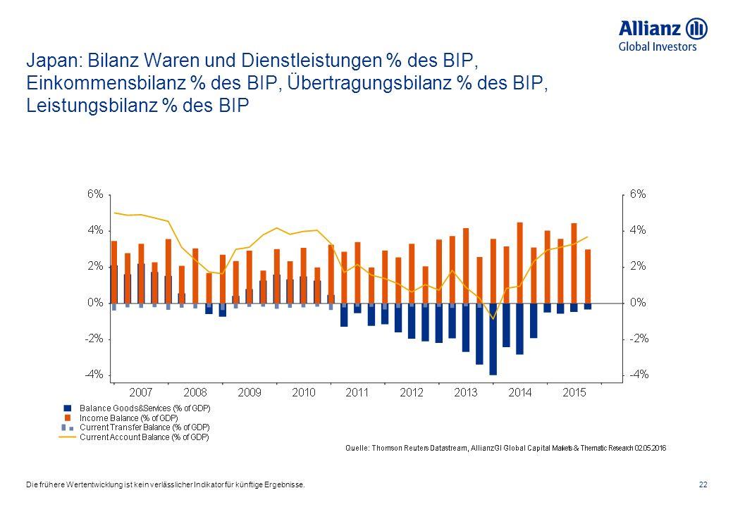 Japan: Bilanz Waren und Dienstleistungen % des BIP, Einkommensbilanz % des BIP, Übertragungsbilanz % des BIP, Leistungsbilanz % des BIP 22Die frühere Wertentwicklung ist kein verlässlicher Indikator für künftige Ergebnisse.
