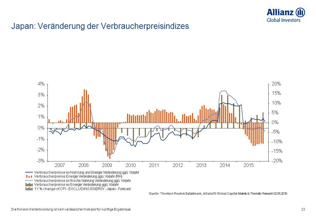 Japan: Veränderung der Verbraucherpreisindizes 23Die frühere Wertentwicklung ist kein verlässlicher Indikator für künftige Ergebnisse.