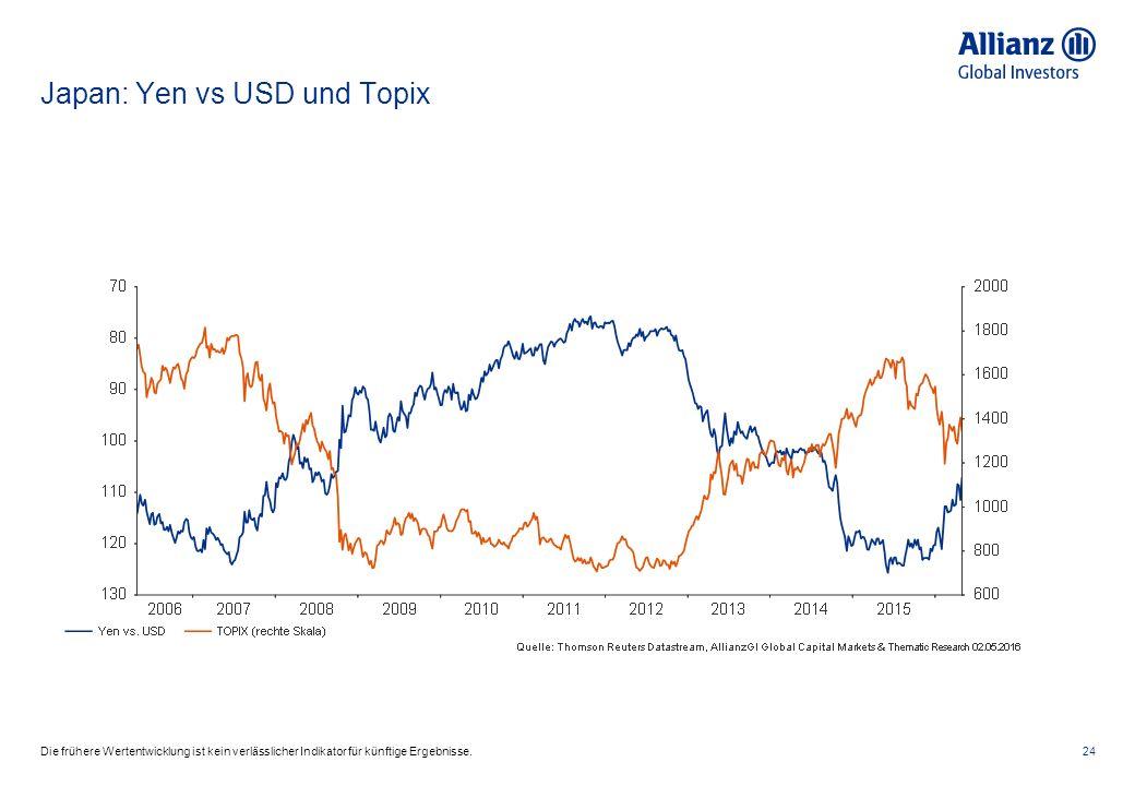 Japan: Yen vs USD und Topix 24Die frühere Wertentwicklung ist kein verlässlicher Indikator für künftige Ergebnisse.
