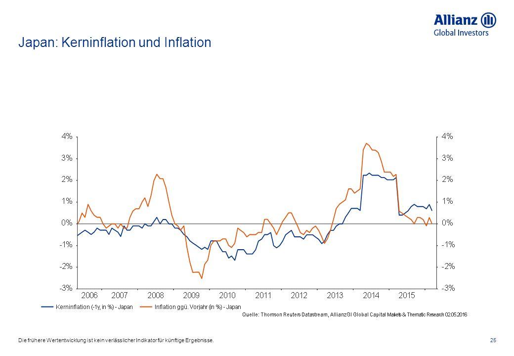 Japan: Kerninflation und Inflation 25Die frühere Wertentwicklung ist kein verlässlicher Indikator für künftige Ergebnisse.