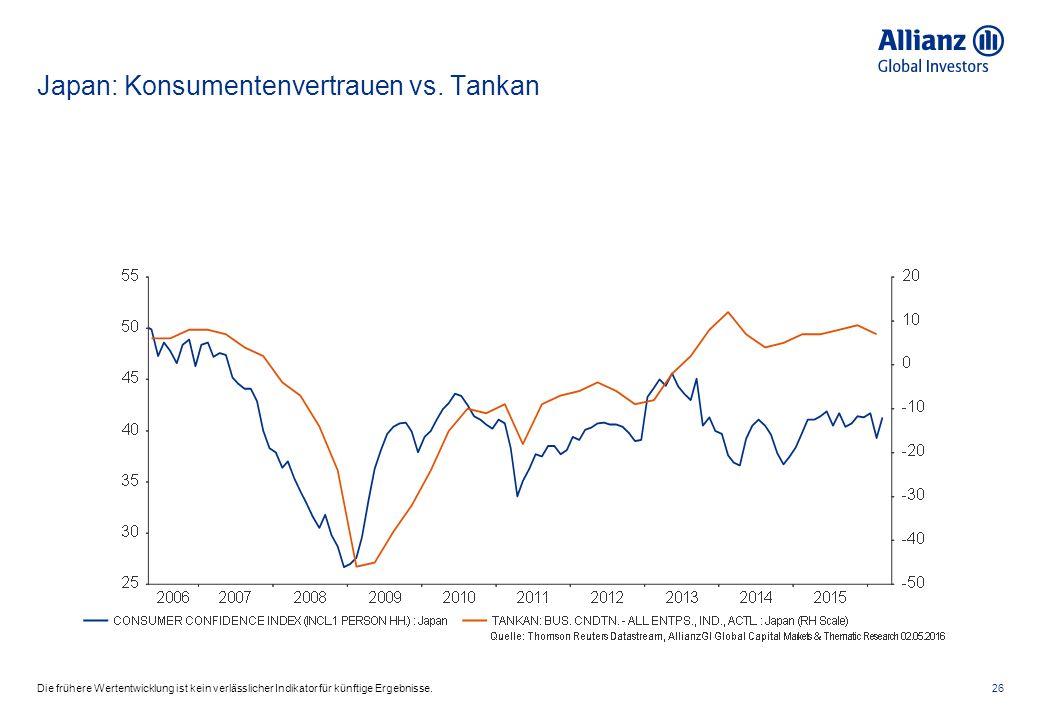 Japan: Konsumentenvertrauen vs.