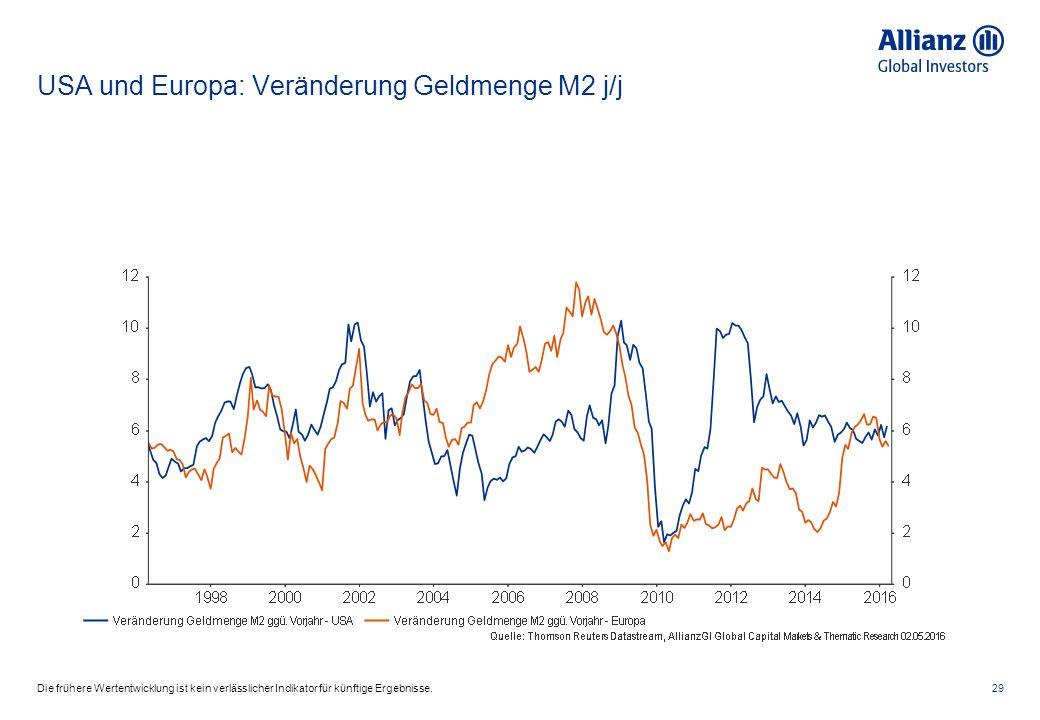 USA und Europa: Veränderung Geldmenge M2 j/j 29Die frühere Wertentwicklung ist kein verlässlicher Indikator für künftige Ergebnisse.