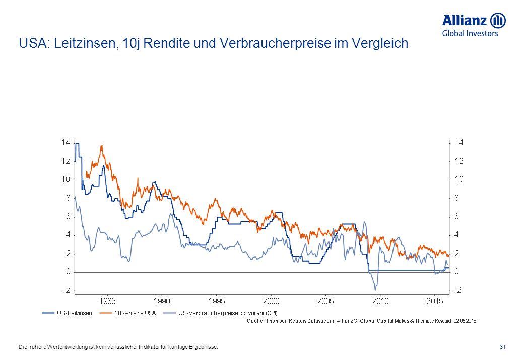 USA: Leitzinsen, 10j Rendite und Verbraucherpreise im Vergleich 31Die frühere Wertentwicklung ist kein verlässlicher Indikator für künftige Ergebnisse.
