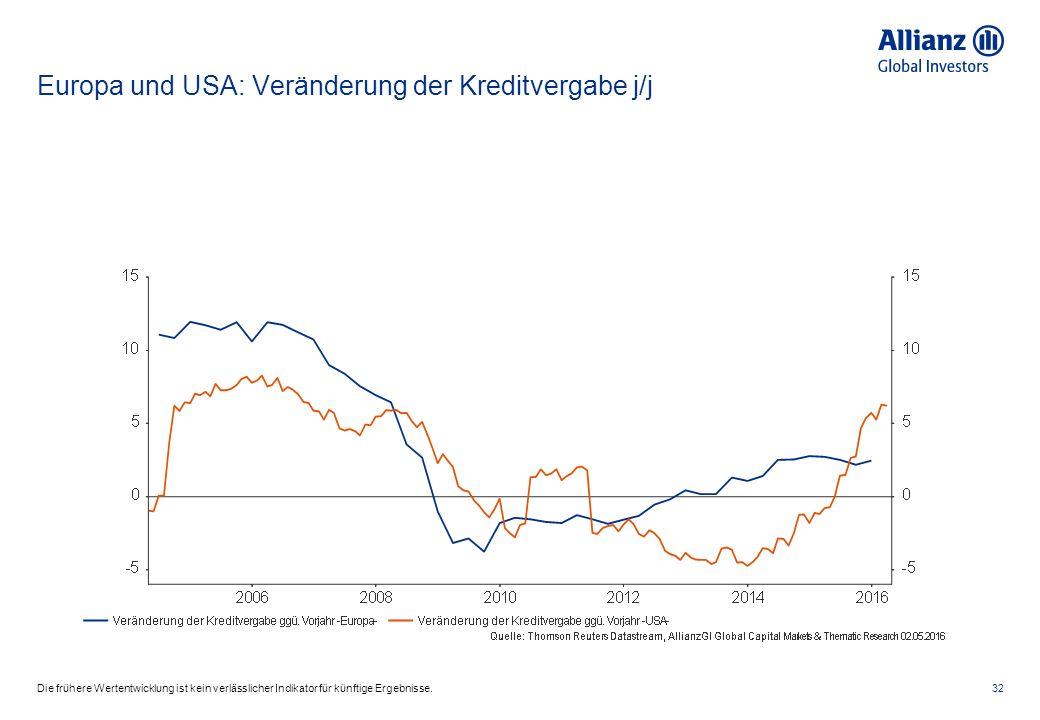 Europa und USA: Veränderung der Kreditvergabe j/j 32Die frühere Wertentwicklung ist kein verlässlicher Indikator für künftige Ergebnisse.
