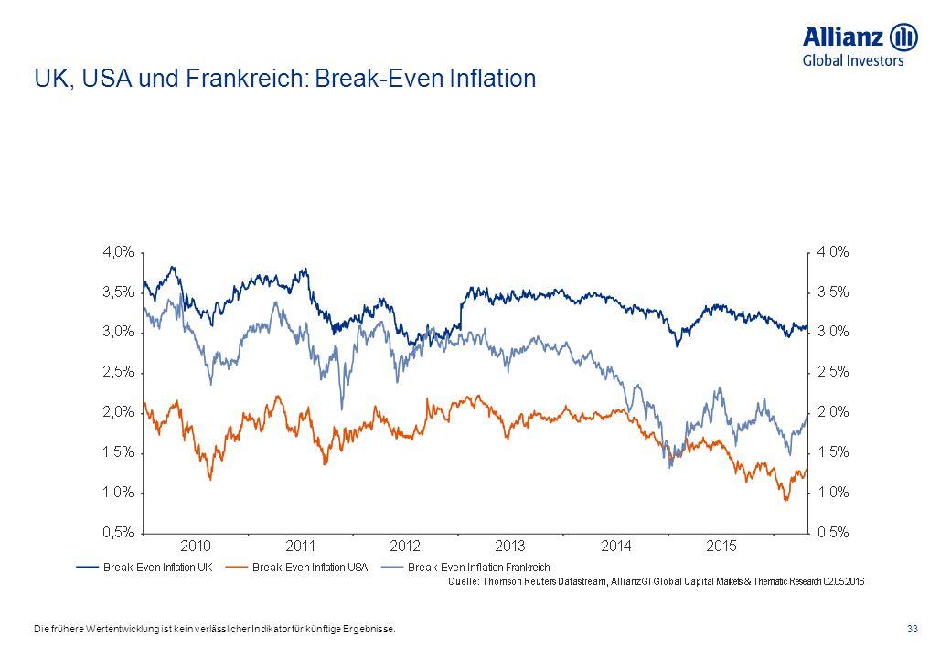 UK, USA und Frankreich: Break-Even Inflation 33Die frühere Wertentwicklung ist kein verlässlicher Indikator für künftige Ergebnisse.