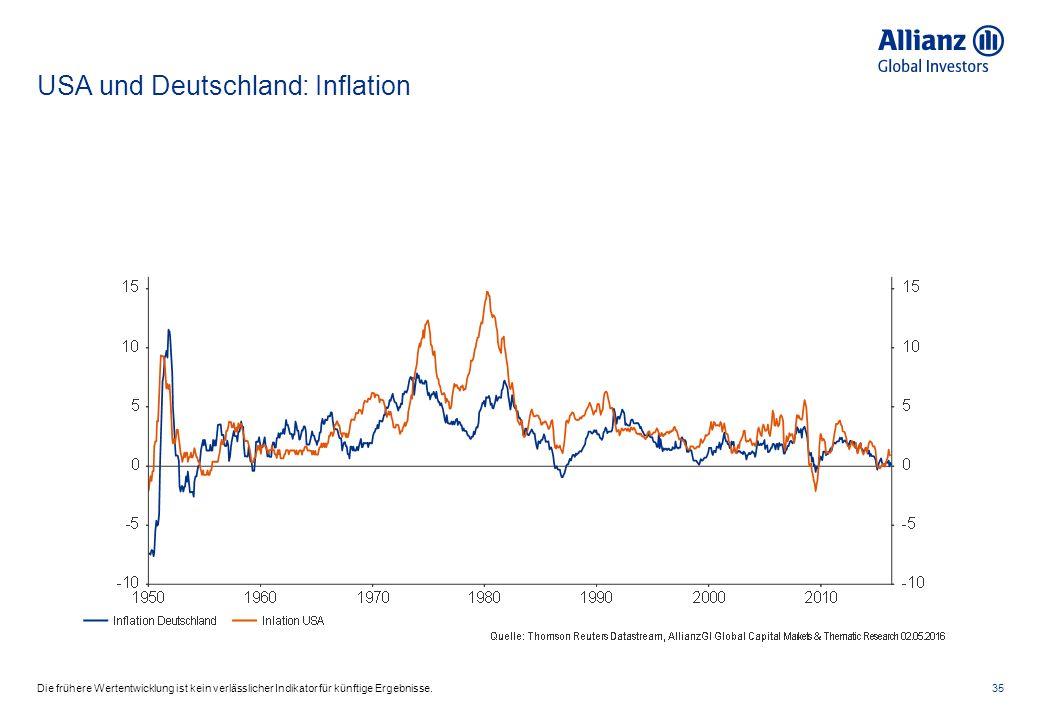 USA und Deutschland: Inflation 35Die frühere Wertentwicklung ist kein verlässlicher Indikator für künftige Ergebnisse.