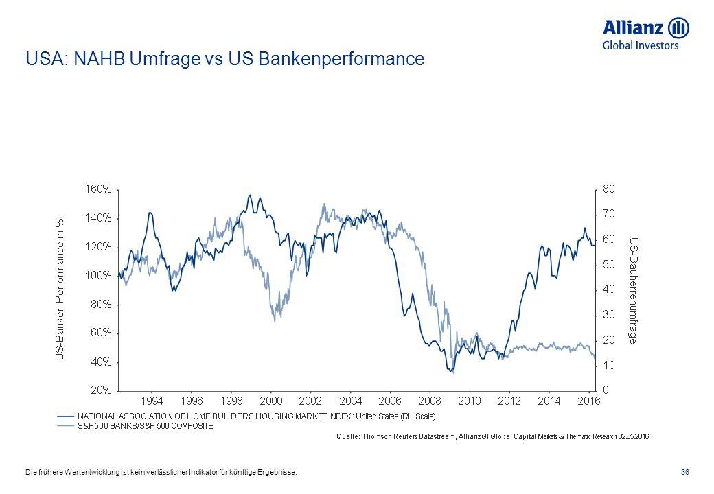 USA: NAHB Umfrage vs US Bankenperformance 36Die frühere Wertentwicklung ist kein verlässlicher Indikator für künftige Ergebnisse.