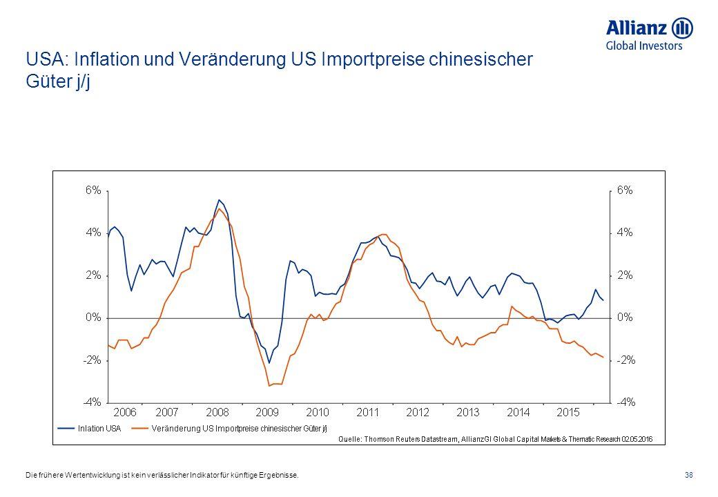 USA: Inflation und Veränderung US Importpreise chinesischer Güter j/j 38Die frühere Wertentwicklung ist kein verlässlicher Indikator für künftige Ergebnisse.