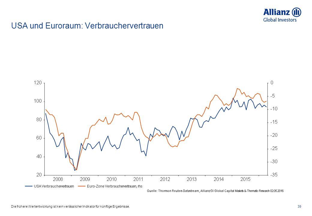 USA und Euroraum: Verbrauchervertrauen 39Die frühere Wertentwicklung ist kein verlässlicher Indikator für künftige Ergebnisse.