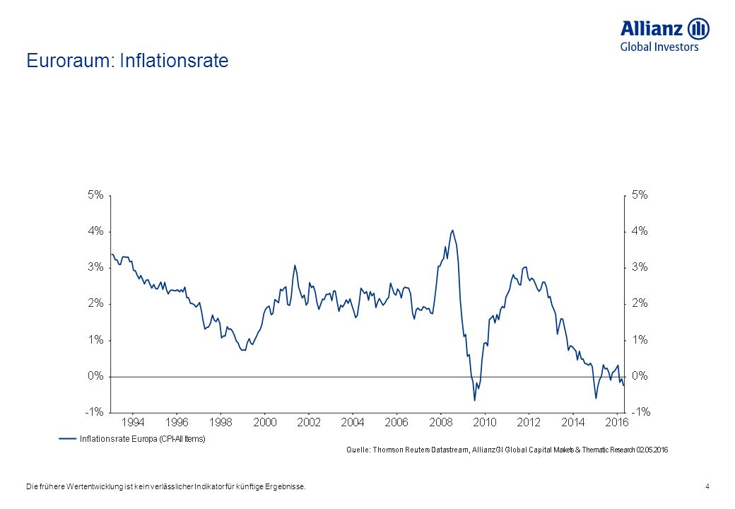 Euroraum: Arbeitslosenraten im Euroraum – Deutschland, Frankreich, Portugal, Spanien, Italien 5Die frühere Wertentwicklung ist kein verlässlicher Indikator für künftige Ergebnisse.