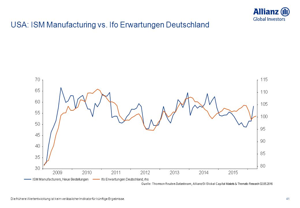 USA: ISM Manufacturing vs.