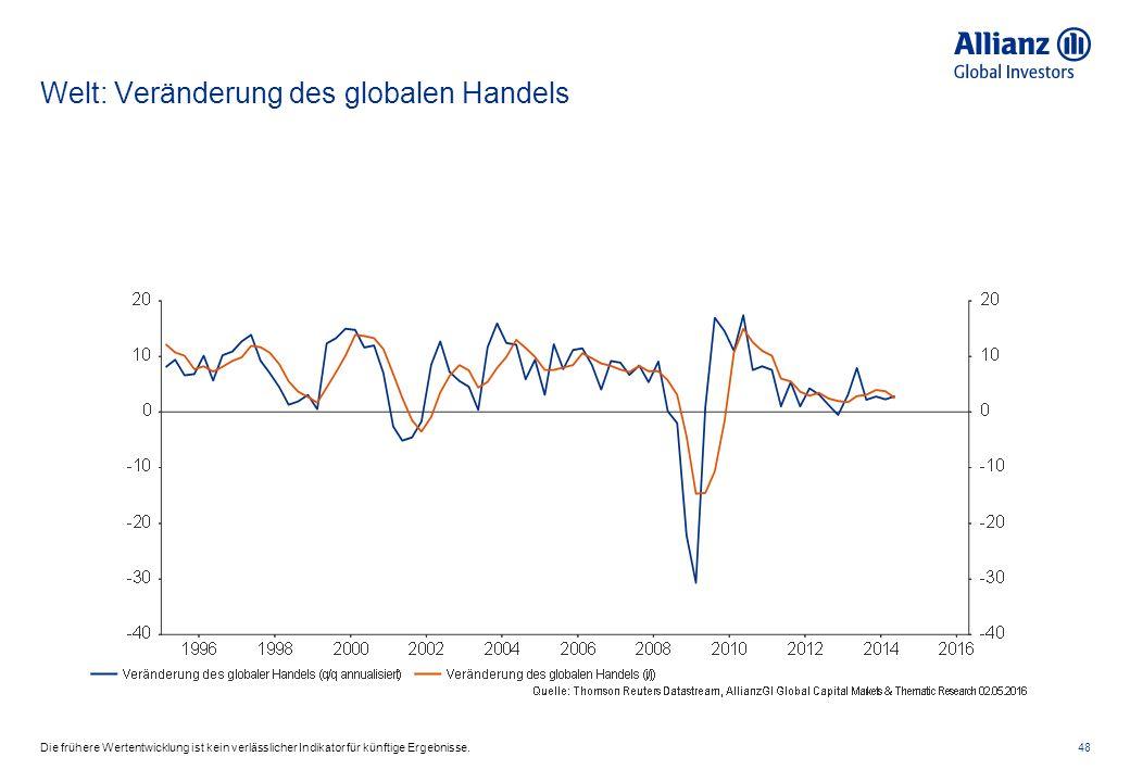 Welt: Veränderung des globalen Handels 48Die frühere Wertentwicklung ist kein verlässlicher Indikator für künftige Ergebnisse.