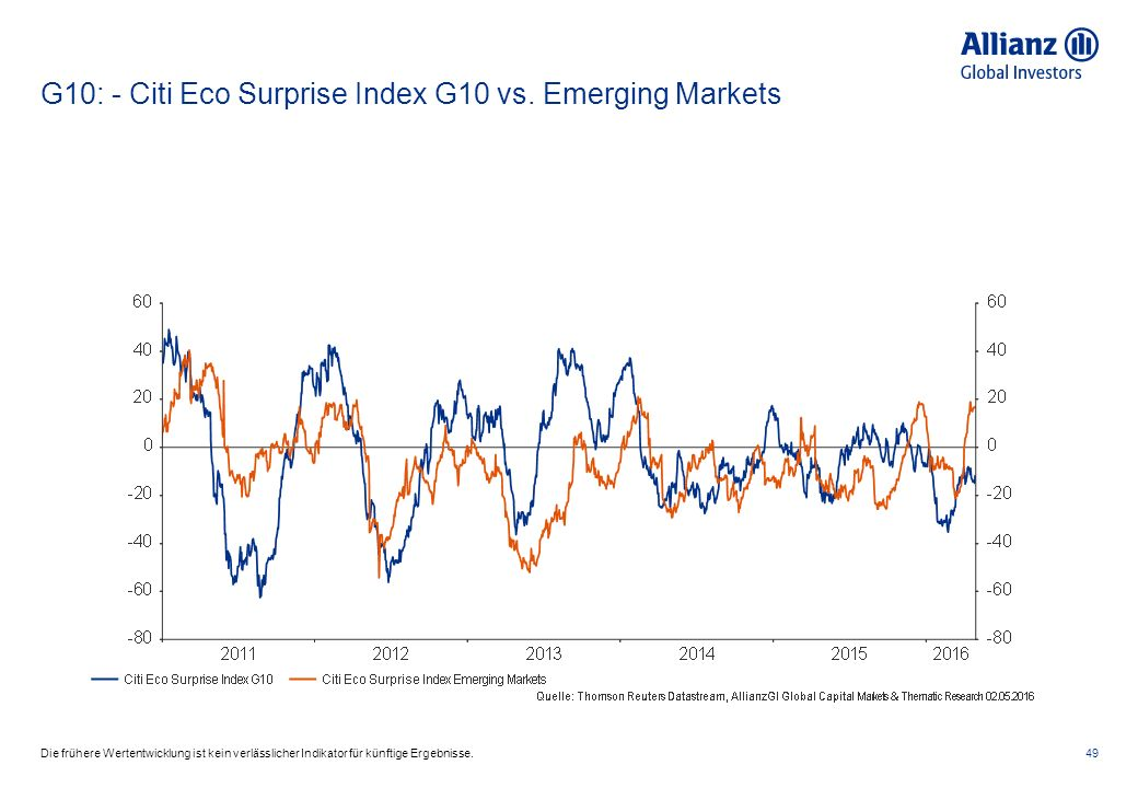 G10: - Citi Eco Surprise Index G10 vs.
