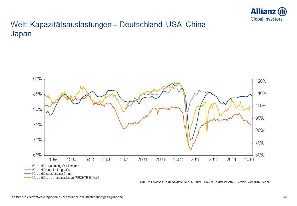 Welt: Kapazitätsauslastungen – Deutschland, USA, China, Japan 50Die frühere Wertentwicklung ist kein verlässlicher Indikator für künftige Ergebnisse.
