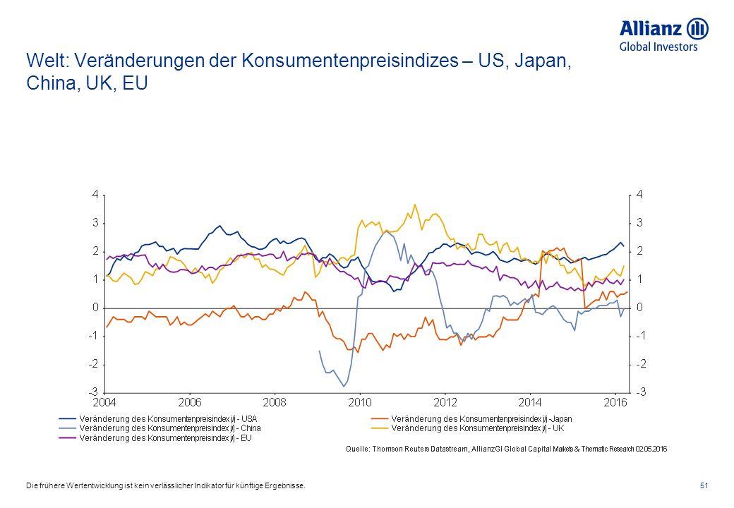 Welt: Veränderungen der Konsumentenpreisindizes – US, Japan, China, UK, EU 51Die frühere Wertentwicklung ist kein verlässlicher Indikator für künftige Ergebnisse.
