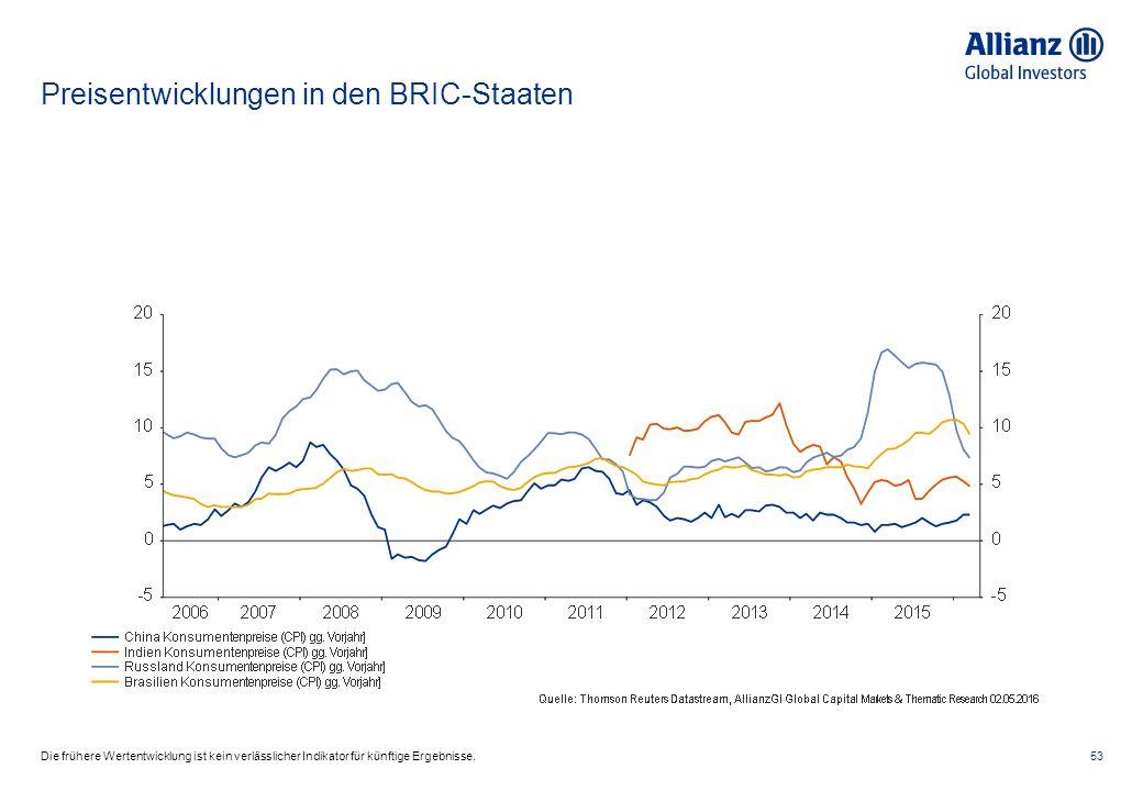 Preisentwicklungen in den BRIC-Staaten 53Die frühere Wertentwicklung ist kein verlässlicher Indikator für künftige Ergebnisse.