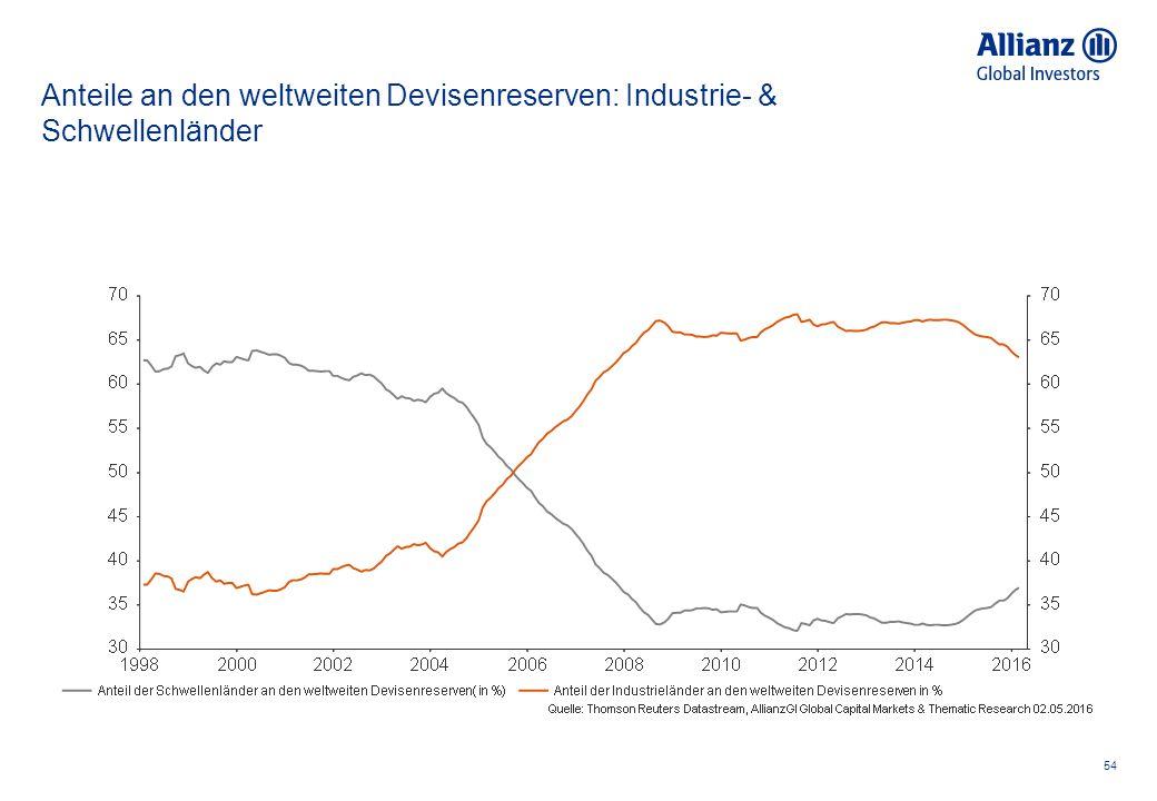 Anteile an den weltweiten Devisenreserven: Industrie- & Schwellenländer 54