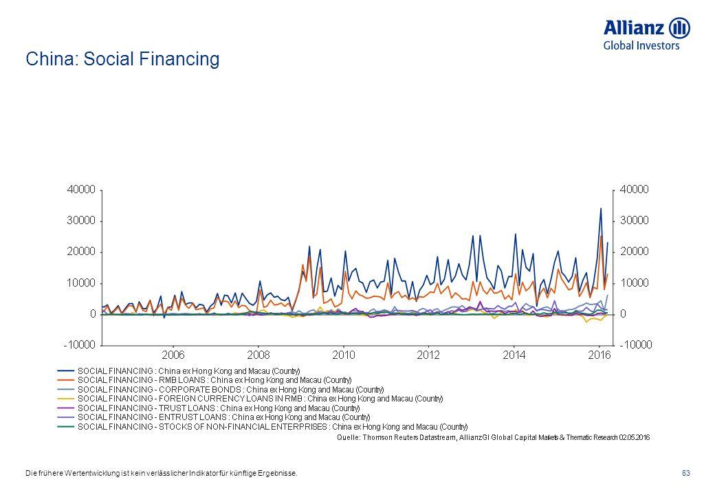 China: Social Financing 63Die frühere Wertentwicklung ist kein verlässlicher Indikator für künftige Ergebnisse.