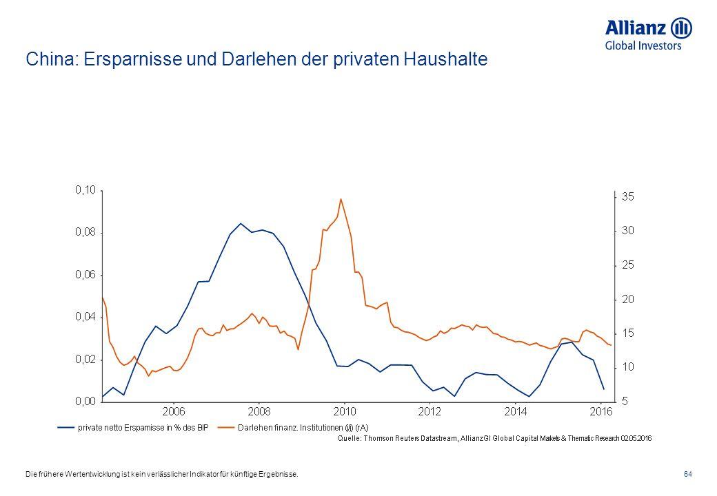 China: Ersparnisse und Darlehen der privaten Haushalte 64Die frühere Wertentwicklung ist kein verlässlicher Indikator für künftige Ergebnisse.