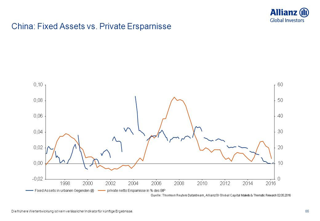 China: Fixed Assets vs.