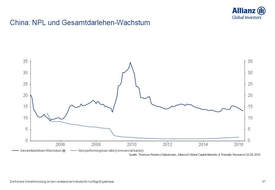 China: NPL und Gesamtdarlehen-Wachstum 67Die frühere Wertentwicklung ist kein verlässlicher Indikator für künftige Ergebnisse.