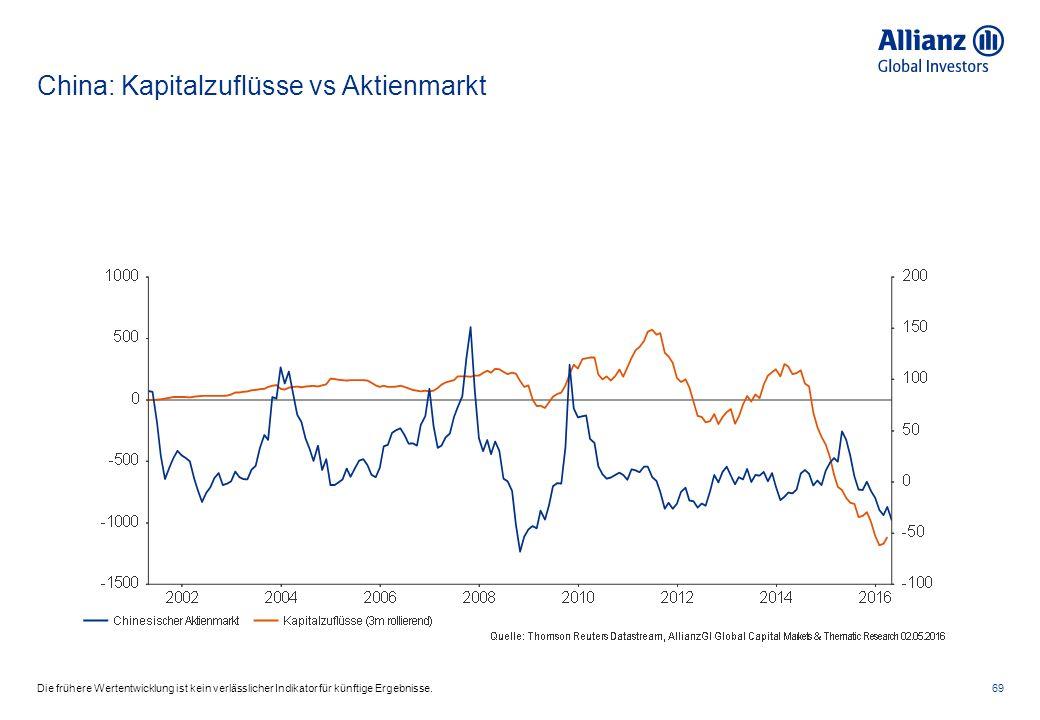 China: Kapitalzuflüsse vs Aktienmarkt 69Die frühere Wertentwicklung ist kein verlässlicher Indikator für künftige Ergebnisse.