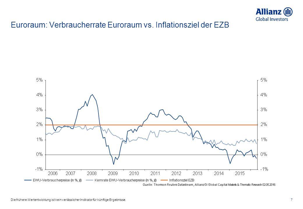 Euroraum: Verbraucherrate Euroraum vs.