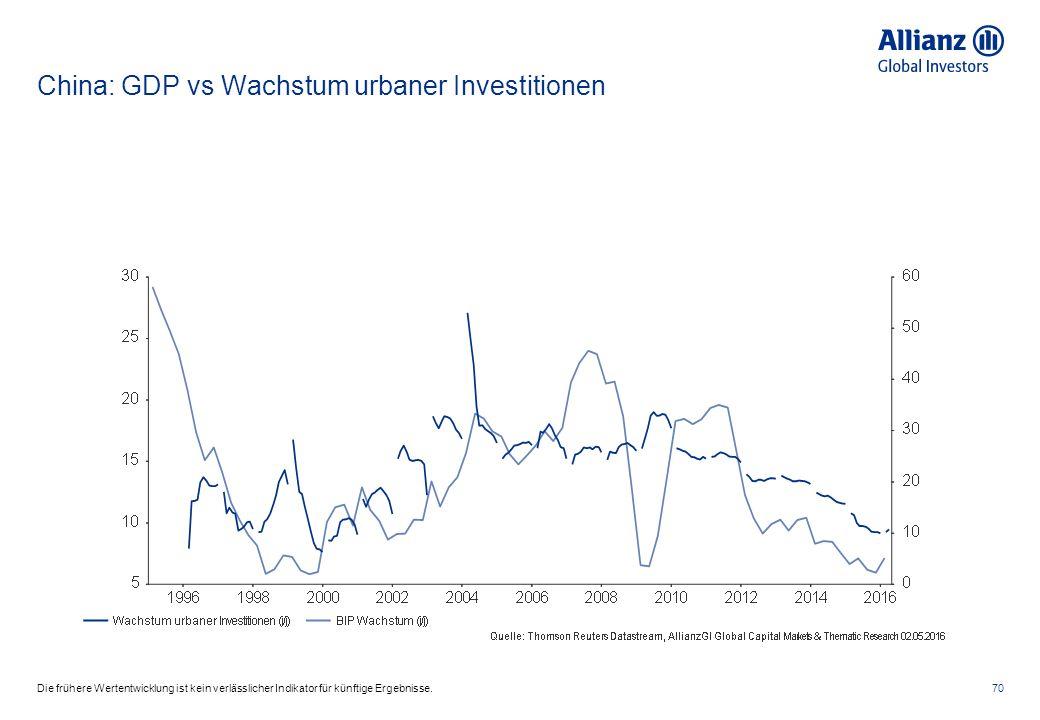 China: GDP vs Wachstum urbaner Investitionen 70Die frühere Wertentwicklung ist kein verlässlicher Indikator für künftige Ergebnisse.