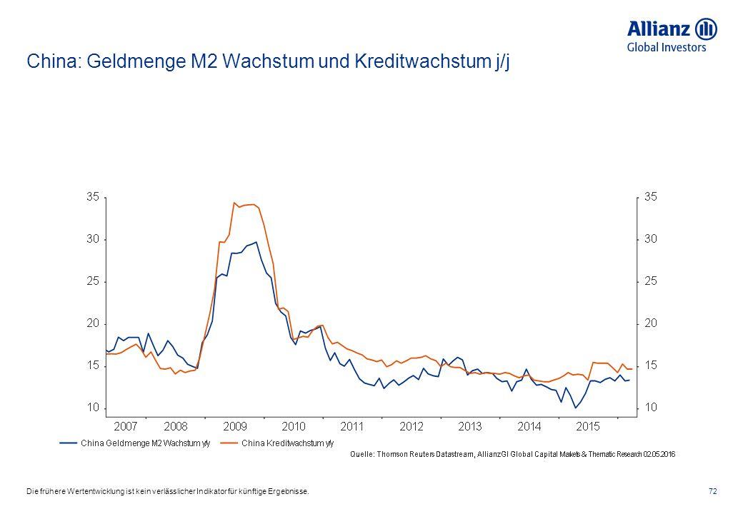 China: Geldmenge M2 Wachstum und Kreditwachstum j/j 72Die frühere Wertentwicklung ist kein verlässlicher Indikator für künftige Ergebnisse.