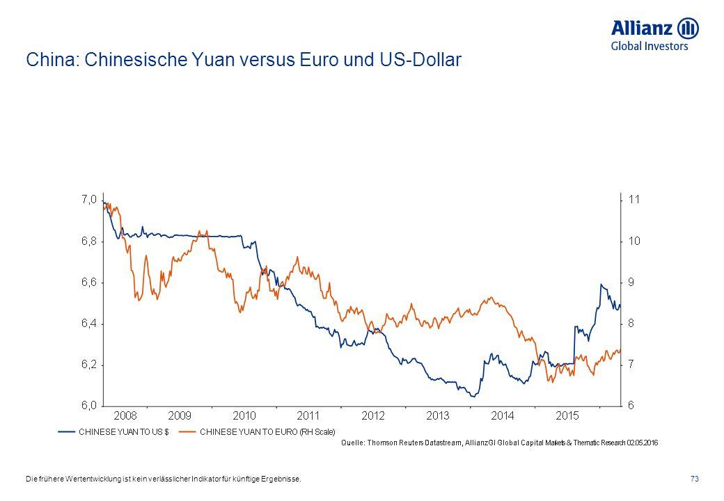 China: Chinesische Yuan versus Euro und US-Dollar 73Die frühere Wertentwicklung ist kein verlässlicher Indikator für künftige Ergebnisse.