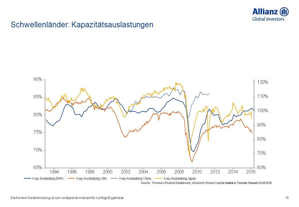 Schwellenländer: Kapazitätsauslastungen 75Die frühere Wertentwicklung ist kein verlässlicher Indikator für künftige Ergebnisse.