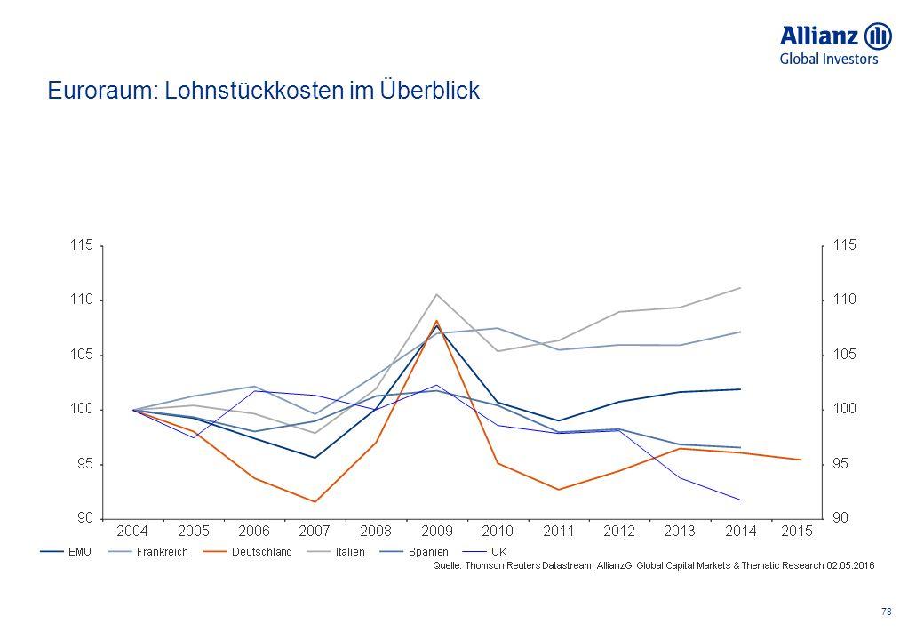 78 Euroraum: Lohnstückkosten im Überblick
