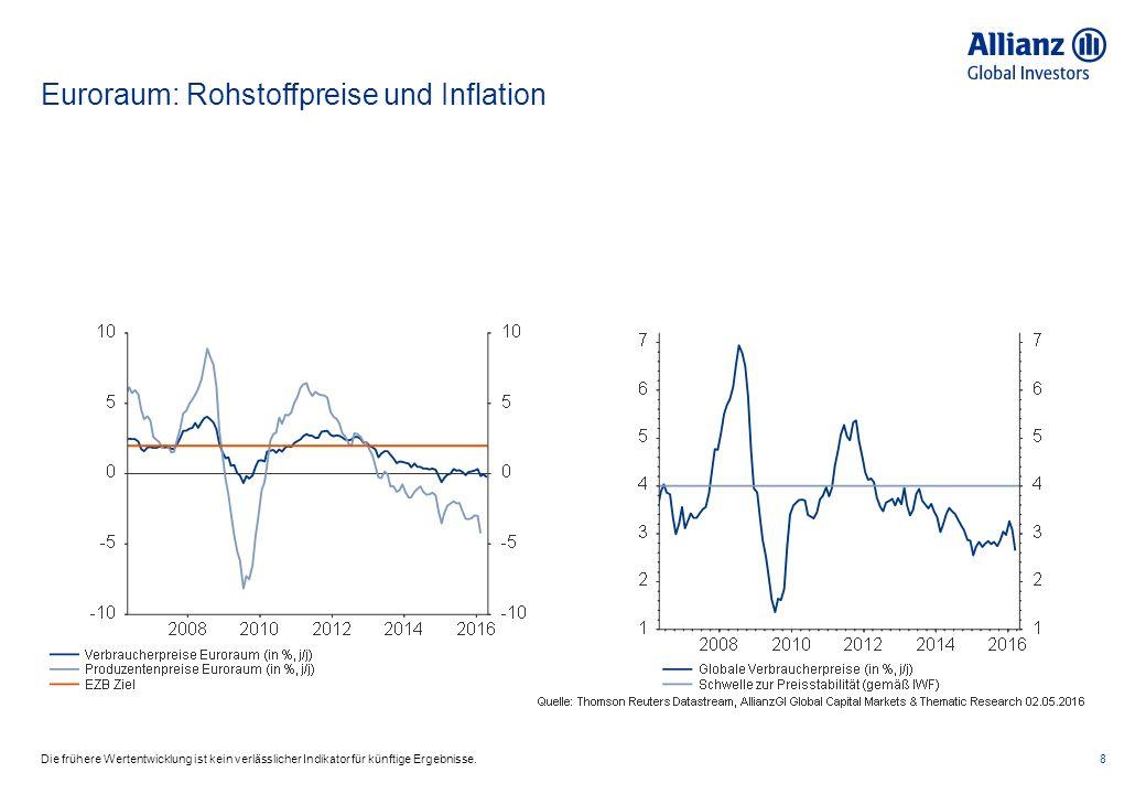 Euroraum: Rohstoffpreise und Inflation 8Die frühere Wertentwicklung ist kein verlässlicher Indikator für künftige Ergebnisse.