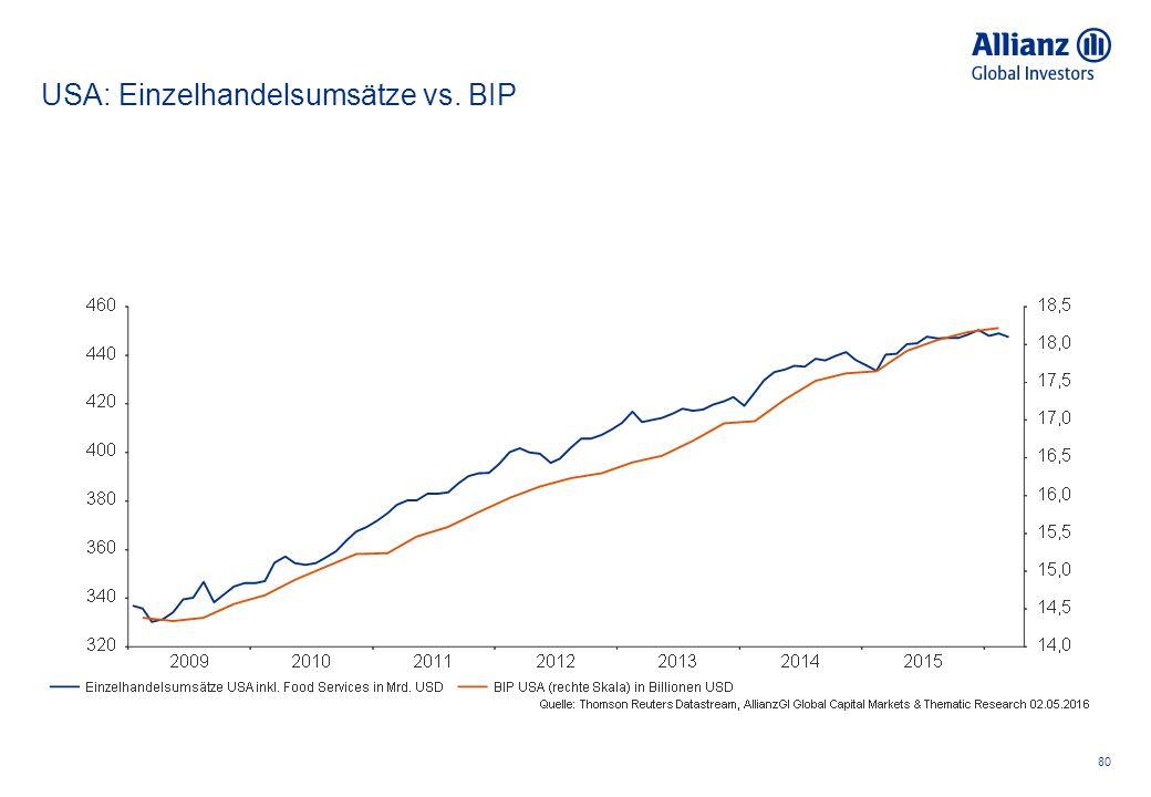 USA: Einzelhandelsumsätze vs. BIP 80