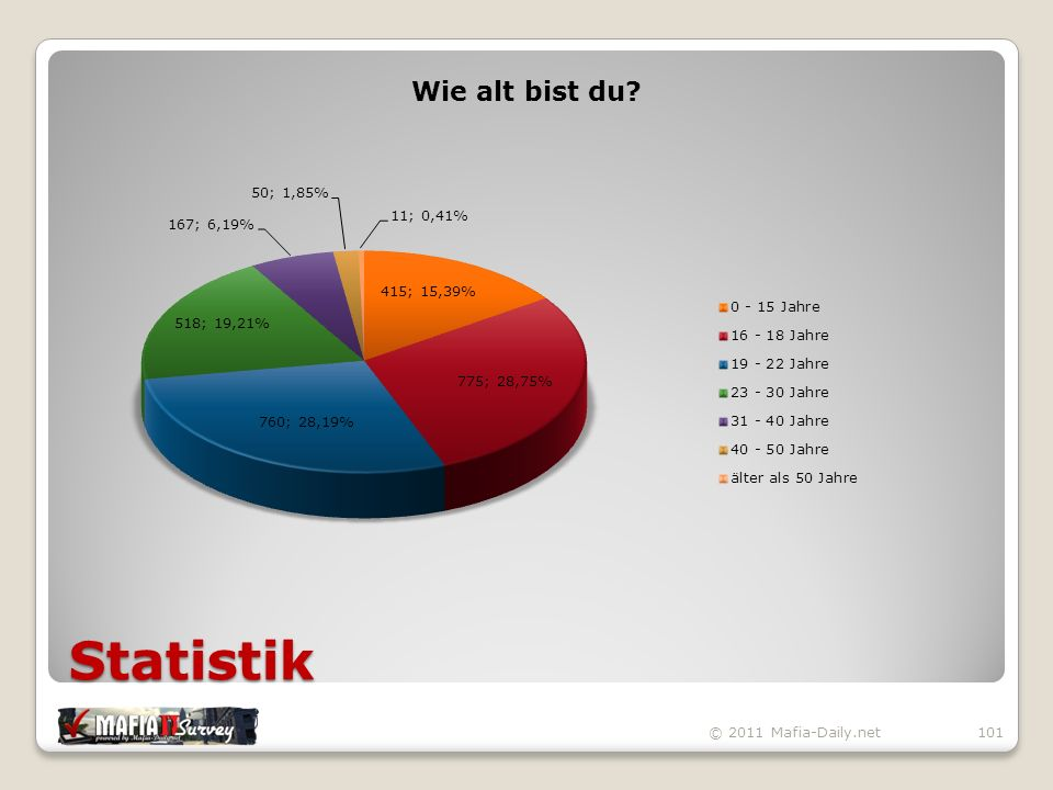 Statistik © 2011 Mafia-Daily.net101