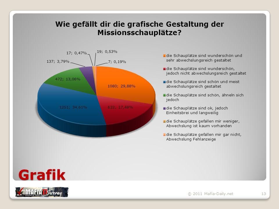 Grafik © 2011 Mafia-Daily.net13
