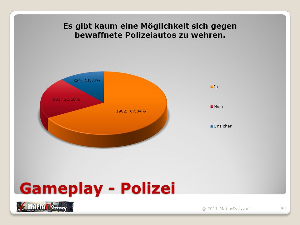 Gameplay - Polizei © 2011 Mafia-Daily.net54