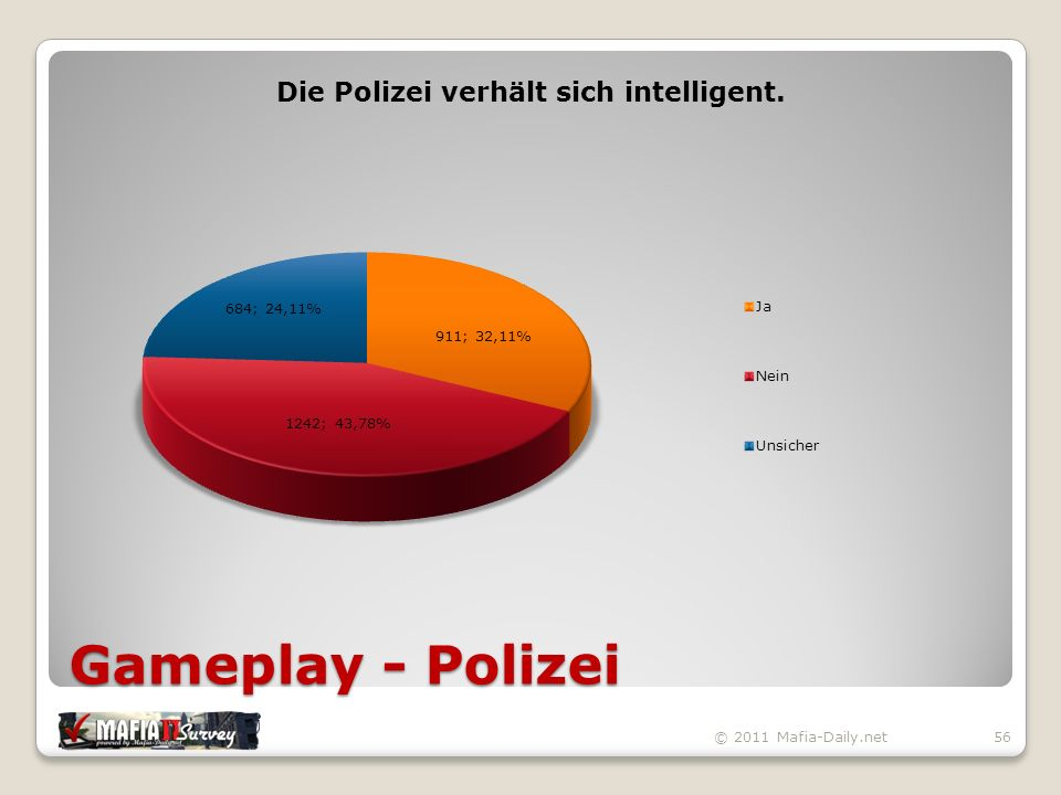 Gameplay - Polizei © 2011 Mafia-Daily.net56