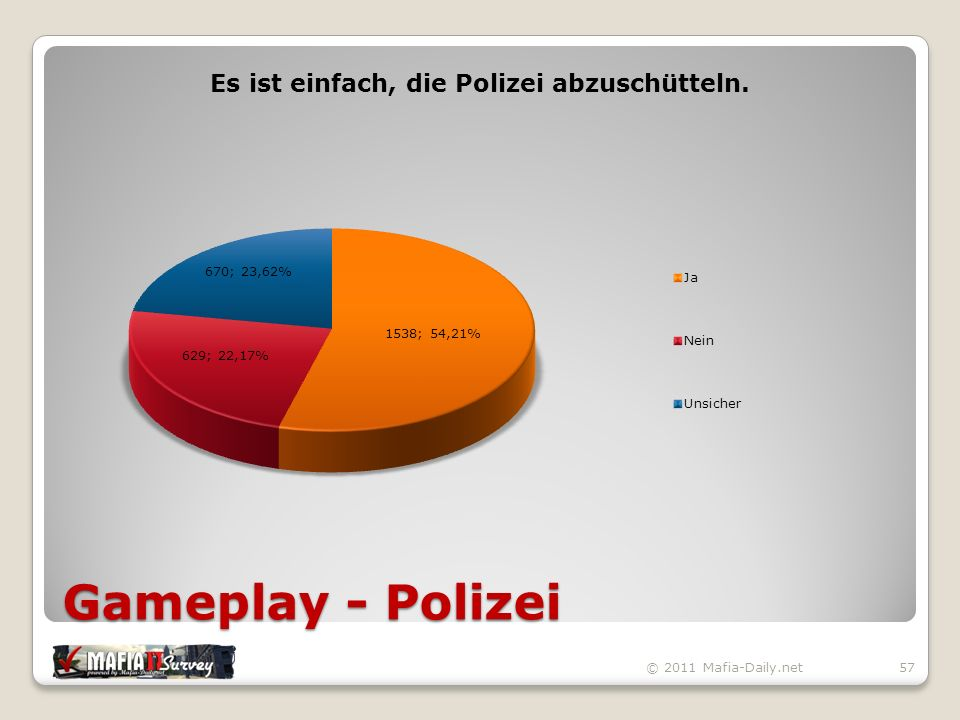Gameplay - Polizei © 2011 Mafia-Daily.net57
